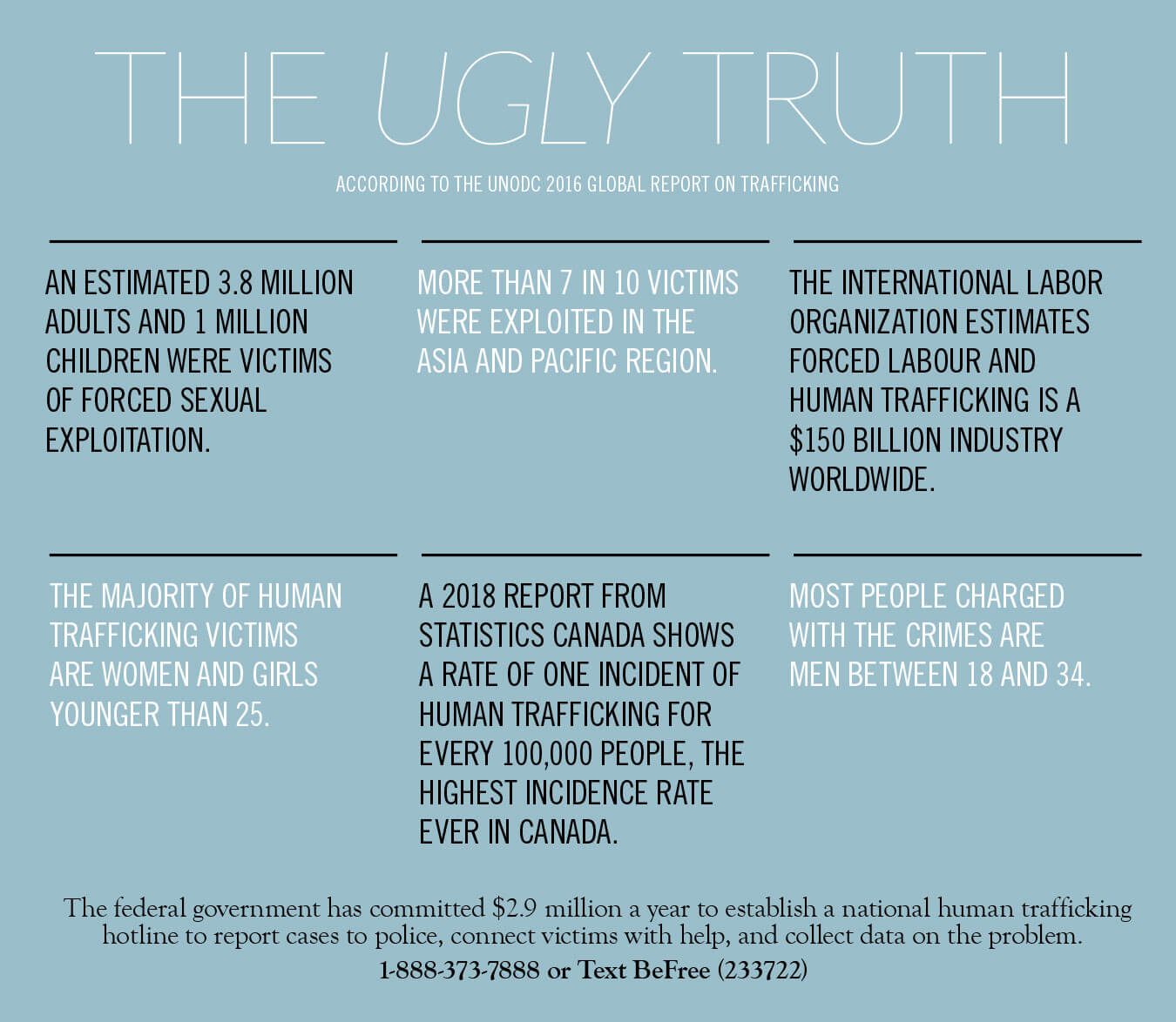 The Ugly Truth - Global Report on Human Trafficking
