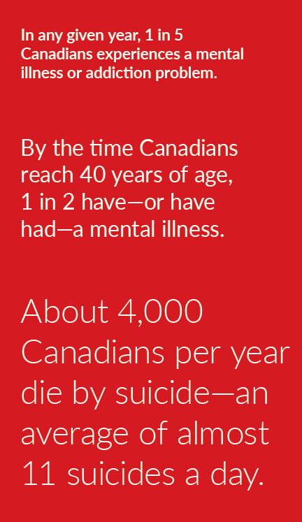 in any give year 1 in 5 Canadians experience a mental health illness or addiction problem